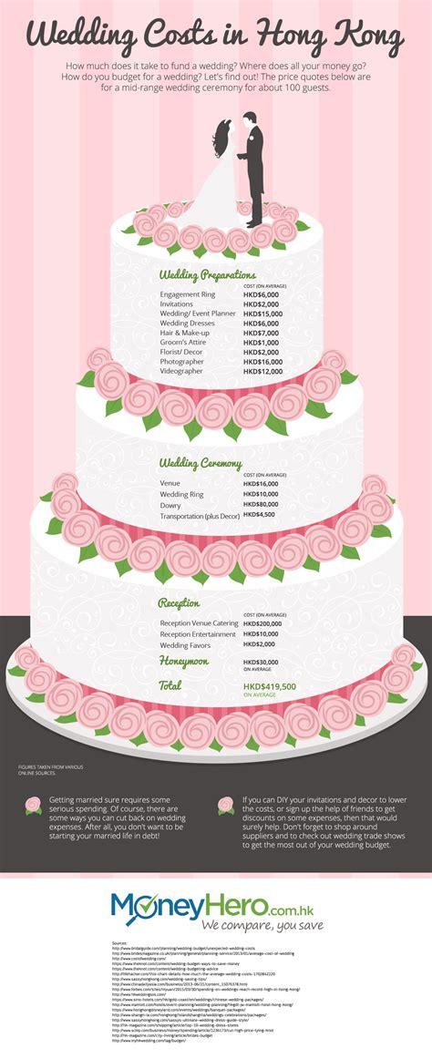 wedding  cost