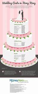 how much does a wedding really cost With how much to budget for a wedding