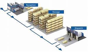The advantages of intelligent warehouse management ...