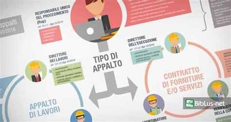 Infografica PDF con i soggetti delle stazioni appaltanti ...