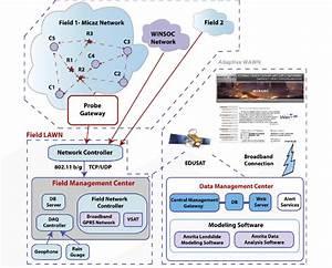 Wireless Sensor Network Architecture For Landslide