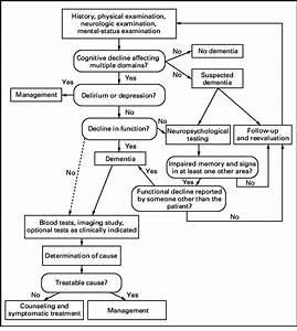 Algorithm For The Workup And Diagnosis Of Dementia