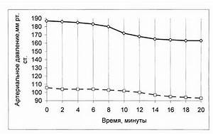 Повышенное давление гипертония пониженное давление