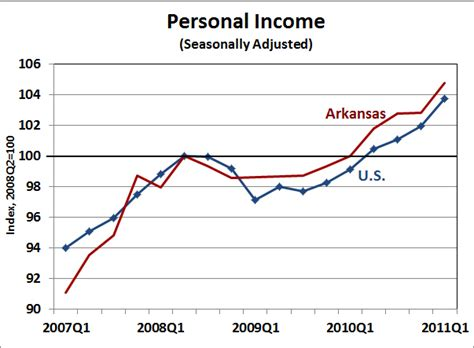 bureau of economic statistics arkansas economist arkansas personal income 2011 q1