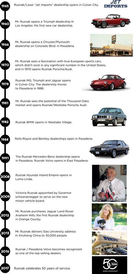 history rusnakpasadena volvo cars