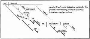 Sentence Diagramming