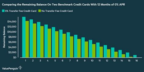 fee balance transfer credit cards