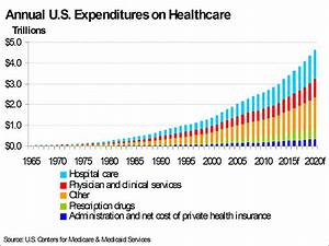 Healthcare Spending on the Rise as Americans Age