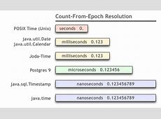 Converting Long to Date in Java returns 1970 Stack Overflow