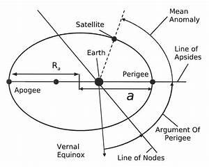 Orbital Diagram For Keplerian Elements 4 To 7