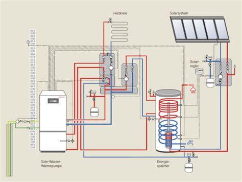 Waermepumpe Und Solarthermie Kombinieren by Bivalentes Heizen Mit Der Sonne Solar Solarw 228 Rme