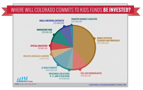 funding preschool in colorado could create billions in 637 | 800px Amendment66piechart