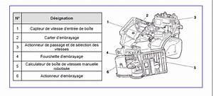 C3 Boite Automatique : c3 hdi sensodrive ne d marre pas boite bloqu citroen c3 diesel auto evasion forum auto ~ Gottalentnigeria.com Avis de Voitures