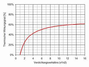 Wirkungsgrad Berechnen Motor : verbrennungsmotoren ~ Themetempest.com Abrechnung