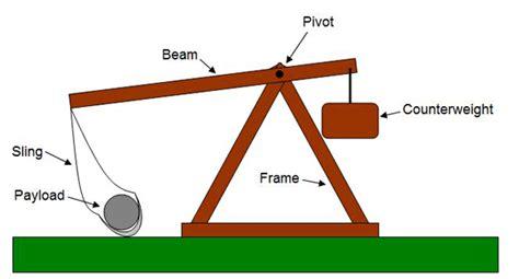 Effect Trebuchet Arm Length Counterweight Mass