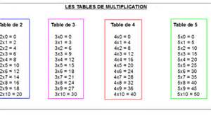 table de multiplication de 1 a 5 maths ce1 1 la multiplication la table de 2 3 4 et 5 les deux amis