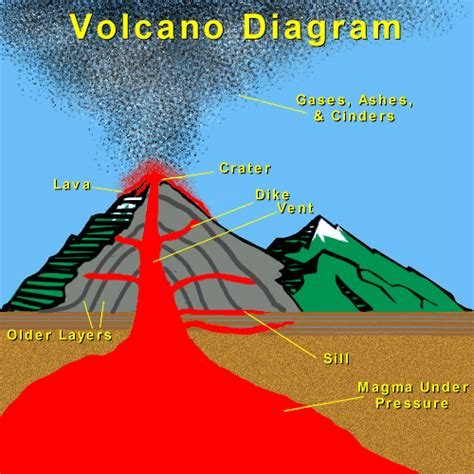 Volcanoes The Geographical Empanada Readings Papers