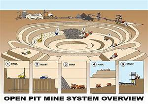 Open Pit Mining Clipart 20 Free Cliparts