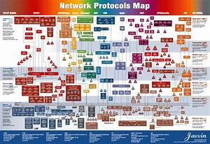 Lan Flow Chart Network Protocols Map Poster All Network Protocols