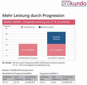 Progression Berechnen : unfallversicherung einfach erkl rt versicherungsvergleich freiburg ~ Themetempest.com Abrechnung