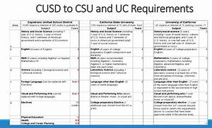 lack of honors classes puts cusd students at a With college requirements