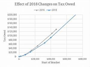 Your Deductions in 2018 Under the Tax Cuts and Jobs Act ...
