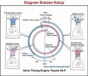 Engine Diagram Timing Adalah Engine Diagram Timing Adalah