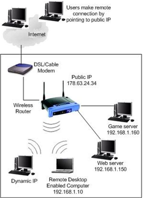 remote accessremote access setup port forwarding dahua wiki