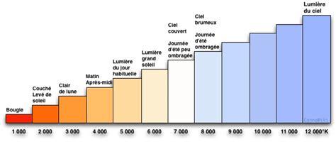 lumen kelvin par wiki cannabique