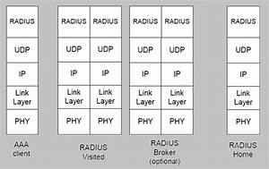 Radius Protocol Stack In Wimax