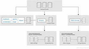 Chapter 4  Architecture Examples Red Hat Openstack