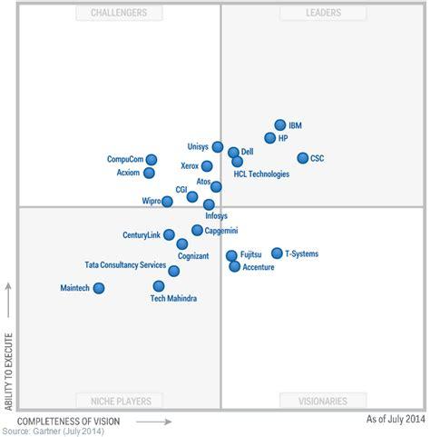 help desk to user ratio gartner industry challenger in the gartner magic quadrant for data