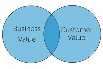 Business Social Values Value Customer There Many