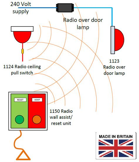 disabled wc toilet alarm systems call aid uk panic alarm systems call systems