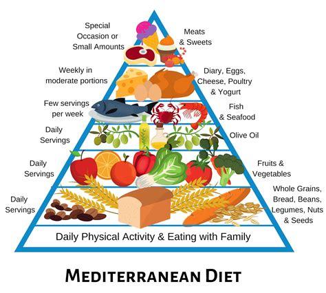 mediterranean diet versus macrobiotic diet shi macrobiotics