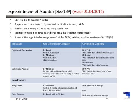companies act  chapter  audit  auditors