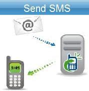 send  sms learn   send  sms throught  pc