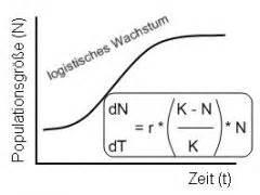 Wachstumsrate Berechnen Formel : mbk evopop foreign language flashcards ~ Themetempest.com Abrechnung