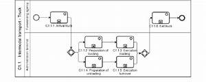 6 Example Of A Process On Level Three  Bpmn