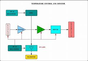 Temperature Controller And Monitor  U2014 National Centre For