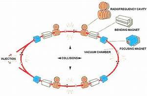 Diagram Of Particle Collider  U2022 Downloaddescargar Com