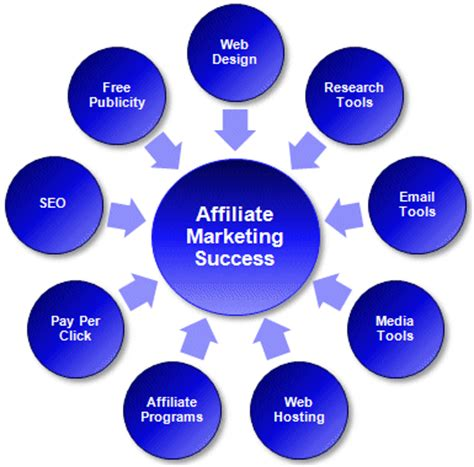 blogging  build  affiliate marketing