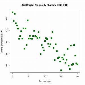 File Scatter Diagram For Quality Characteristic Xxx Svg