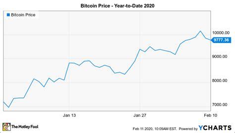 $21310.6 bitcoin value 10 days later: Bitcoin Price 2020 ~ news word