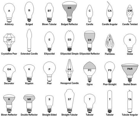 light bulbs size guide