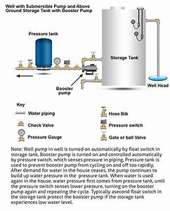 How Home Well Water Pump And Pressure Systems Work