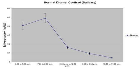 types  adrenal fatigue fatigue