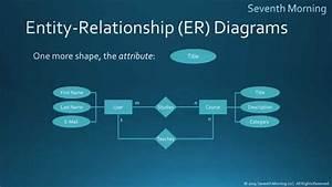 Entity Relationship Diagram Er Diagram For Online Shopping