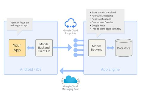 does android a cloud s new cloud development tools for iphone apps are a