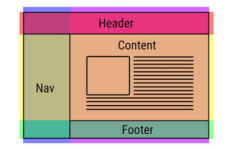 Css Div Layouts by Simple Web Layout With Css Grid Itnext